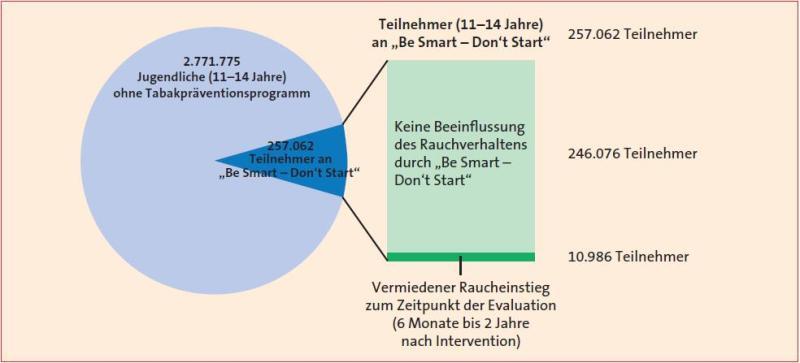 """Abbildung Reichweite und Wirkung von """"Be Smart - Don't Start"""