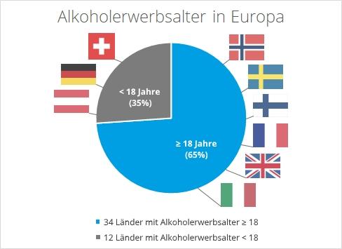 2018-02-28 Alkoholerwerbsalter in Europa