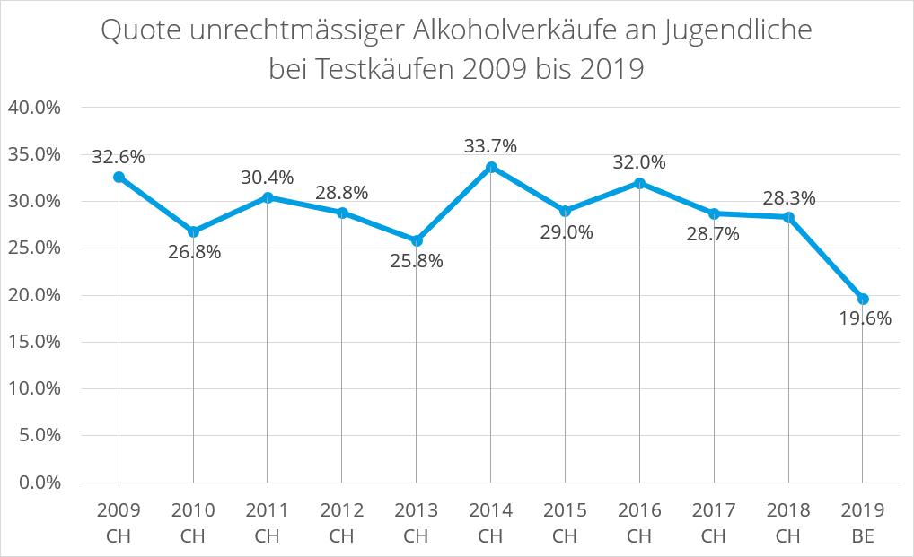 Jugendschutz Quote unrechtmässiger Alkoholverkäufe an Jugendliche bei Testkäufen 2009 bis 2019